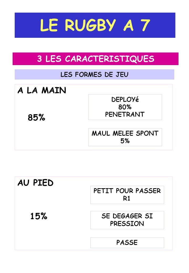 LE RUGBY A 7 3 LES CARACTERISTIQUES LES FORMES DE JEU DEPLOYé 80% PENETRANT A LA MAIN MAUL MELEE SPONT 5% AU PIED PETIT POUR PASSER R1 SE DEGAGER SI P