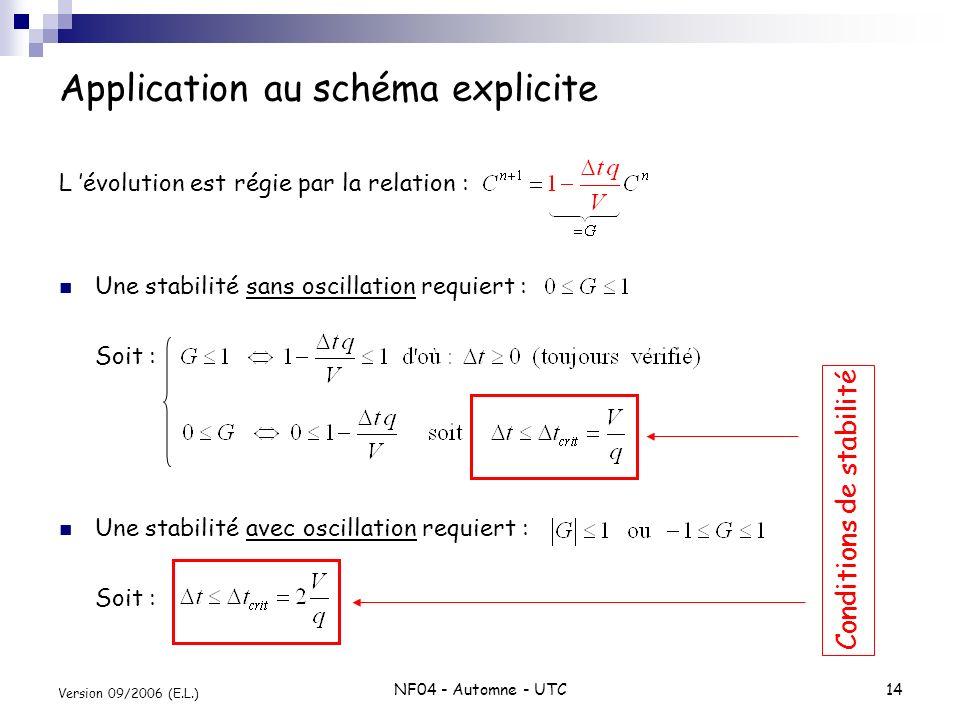 NF04 - Automne - UTC14 Version 09/2006 (E.L.) Application au schéma explicite L évolution est régie par la relation : Une stabilité sans oscillation r
