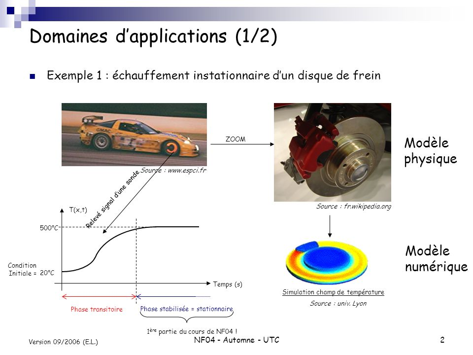 NF04 - Automne - UTC2 Version 09/2006 (E.L.) Domaines dapplications (1/2) Exemple 1 : échauffement instationnaire dun disque de frein Source : www.esp