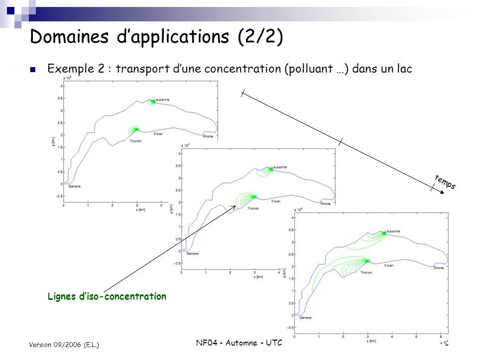 NF04 - Automne - UTC3 Version 09/2006 (E.L.) Domaines dapplications (2/2) Exemple 2 : transport dune concentration (polluant …) dans un lac temps Lign