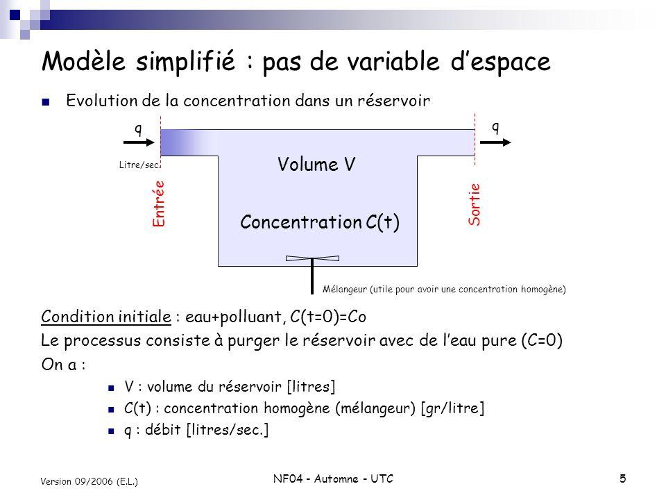NF04 - Automne - UTC6 Version 09/2006 (E.L.) Modèle mathématique (purge du réservoir) Bilan de matière entre deux instants : Soit la relation : En prenant la limite pour : Condition initiale : C(t=0)=Co