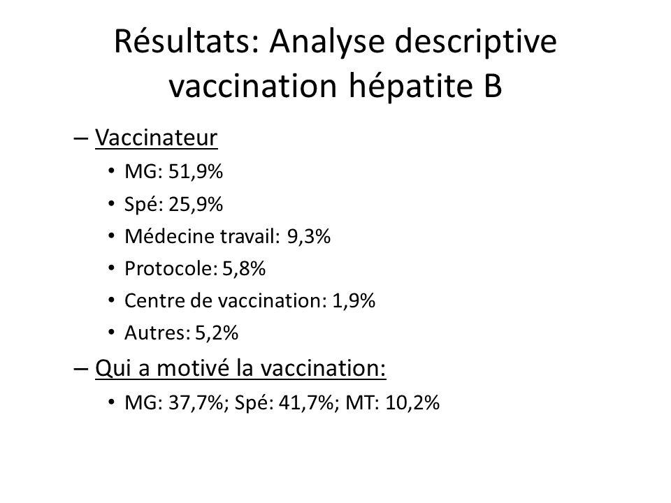 Résultats: Analyse descriptive vaccination hépatite B – Vaccinateur MG: 51,9% Spé: 25,9% Médecine travail: 9,3% Protocole: 5,8% Centre de vaccination: