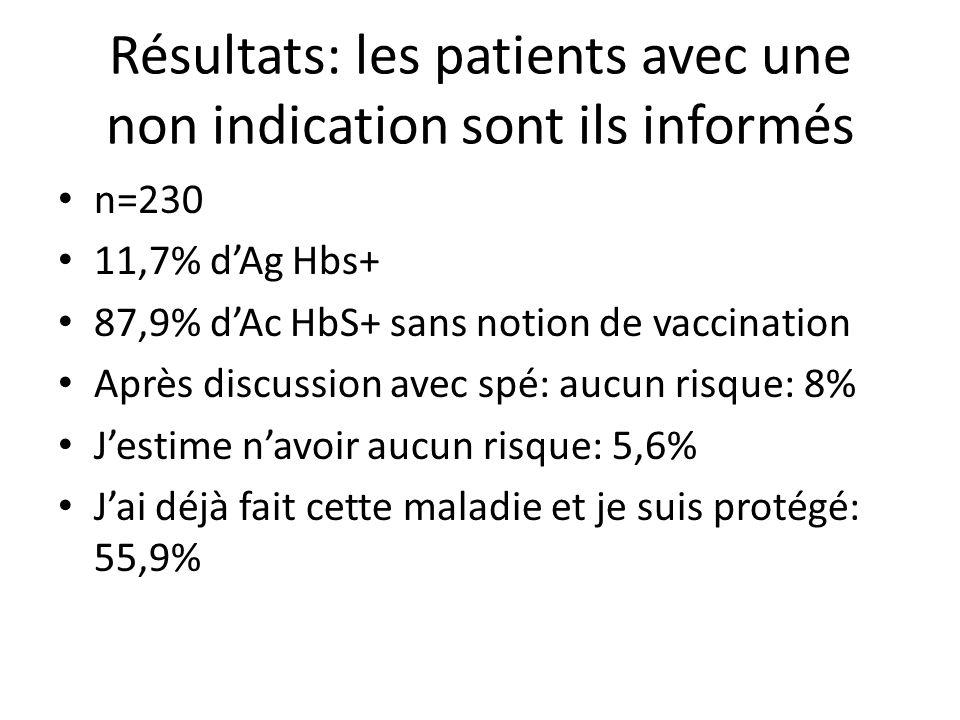 Résultats: les patients avec une non indication sont ils informés n=230 11,7% dAg Hbs+ 87,9% dAc HbS+ sans notion de vaccination Après discussion avec