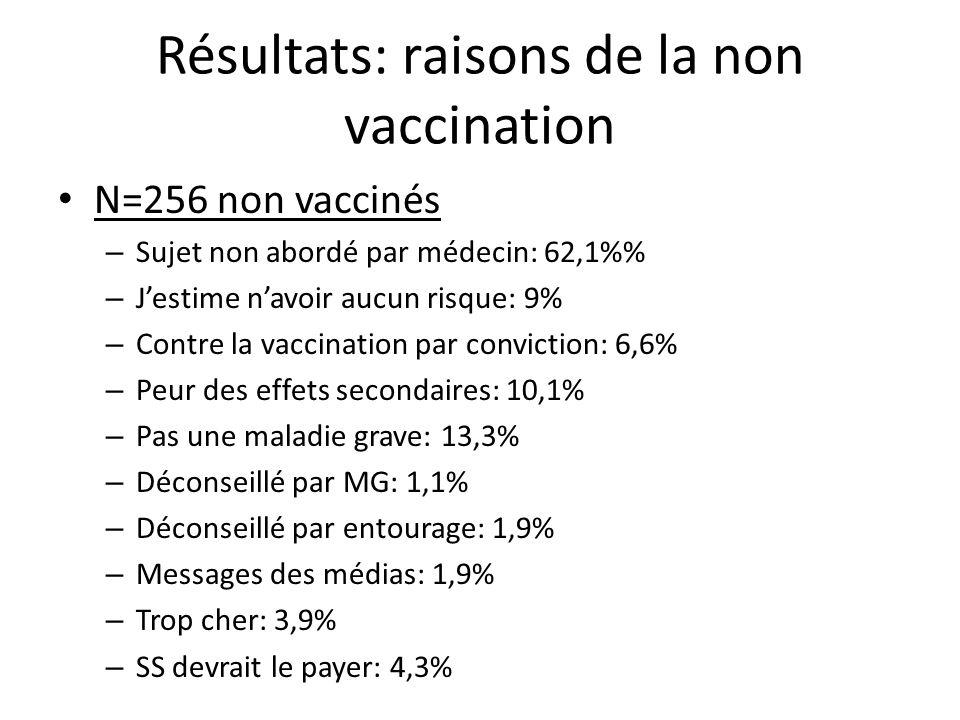 Résultats: raisons de la non vaccination N=256 non vaccinés – Sujet non abordé par médecin: 62,1% – Jestime navoir aucun risque: 9% – Contre la vaccin
