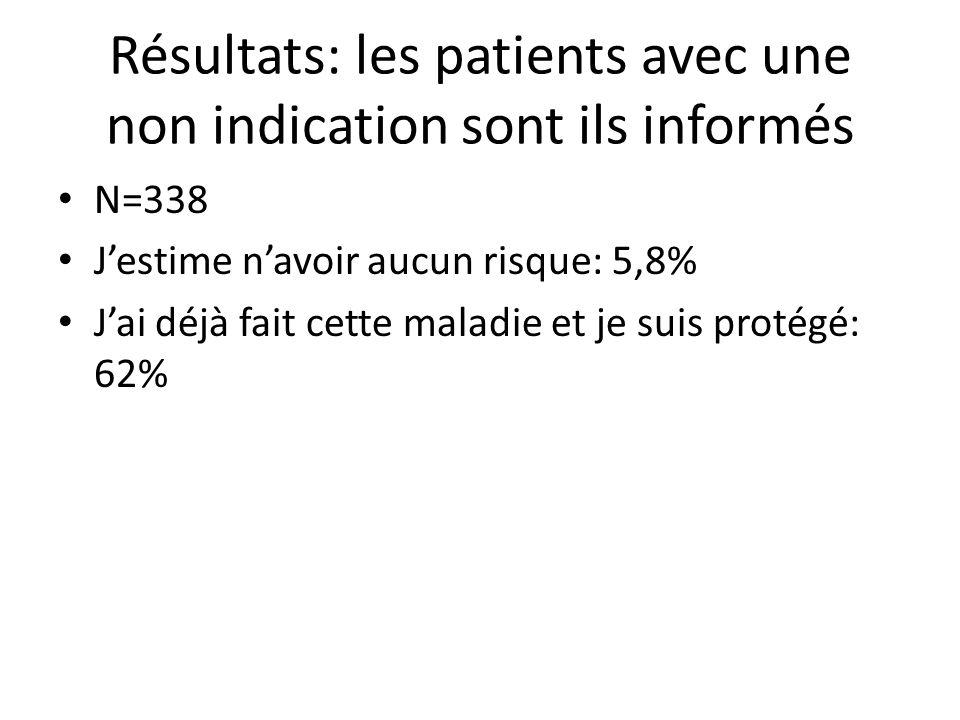Résultats: les patients avec une non indication sont ils informés N=338 Jestime navoir aucun risque: 5,8% Jai déjà fait cette maladie et je suis proté