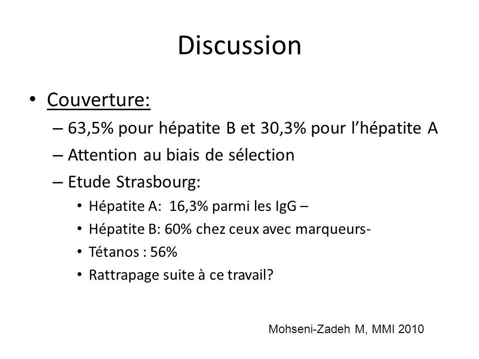 Discussion Couverture: – 63,5% pour hépatite B et 30,3% pour lhépatite A – Attention au biais de sélection – Etude Strasbourg: Hépatite A: 16,3% parmi