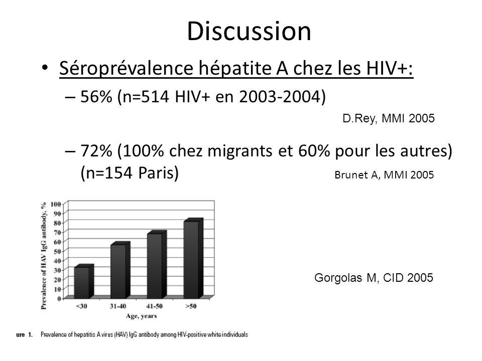 Discussion Séroprévalence hépatite A chez les HIV+: – 56% (n=514 HIV+ en 2003-2004) – 72% (100% chez migrants et 60% pour les autres) (n=154 Paris) Br