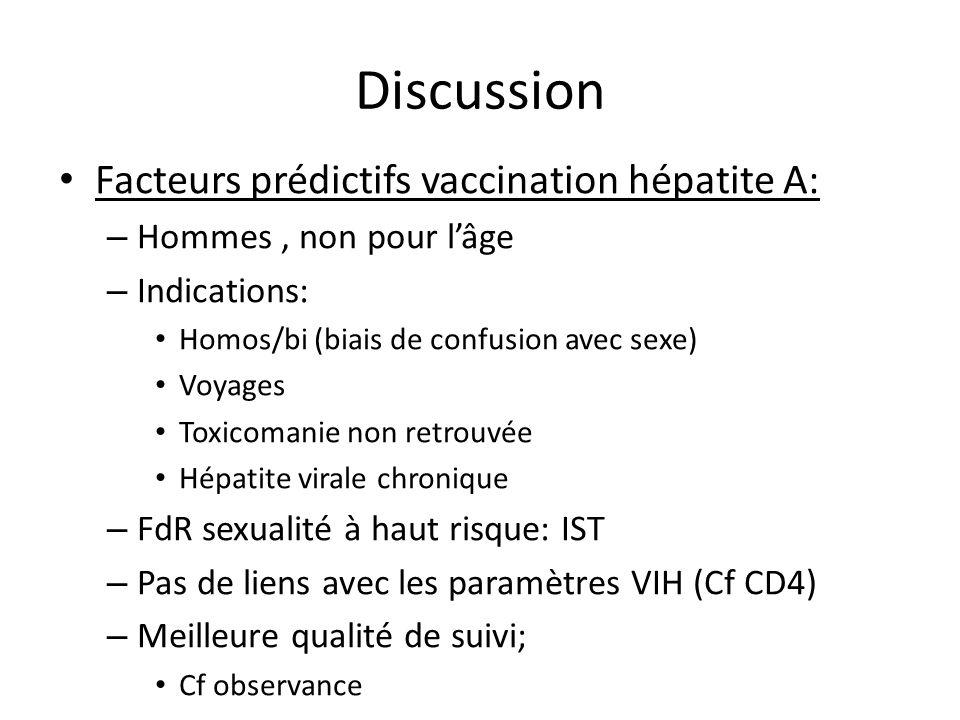 Discussion Facteurs prédictifs vaccination hépatite A: – Hommes, non pour lâge – Indications: Homos/bi (biais de confusion avec sexe) Voyages Toxicoma