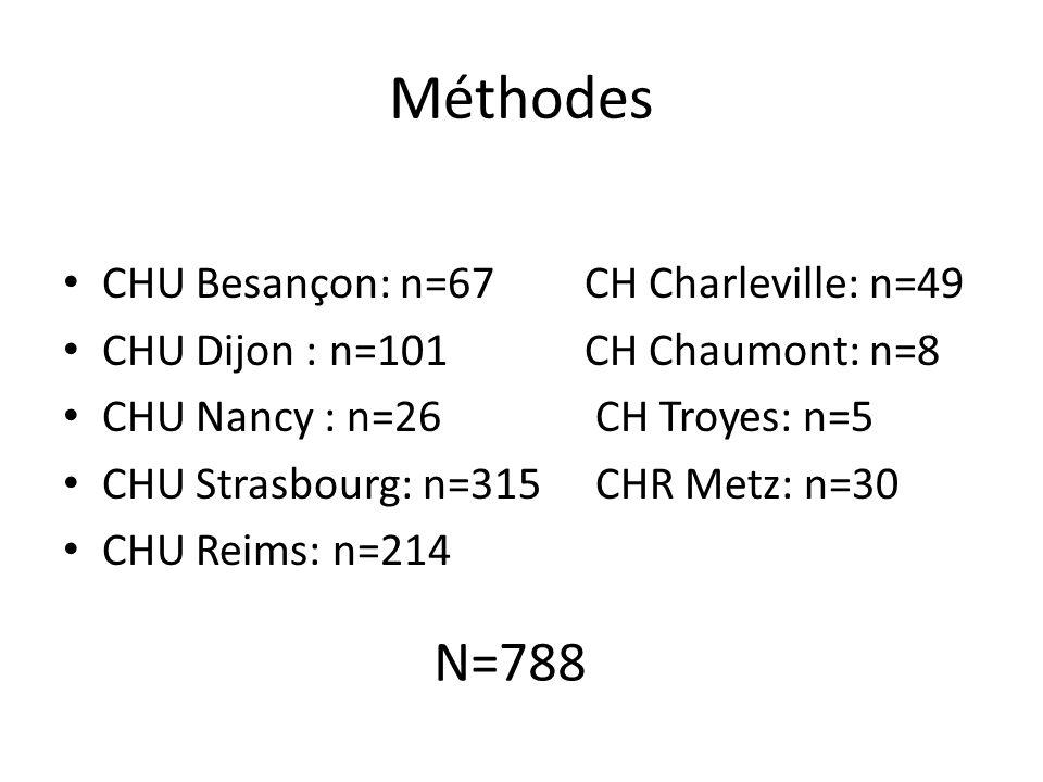 Méthodes CHU Besançon: n=67CH Charleville: n=49 CHU Dijon : n=101CH Chaumont: n=8 CHU Nancy : n=26 CH Troyes: n=5 CHU Strasbourg: n=315 CHR Metz: n=30