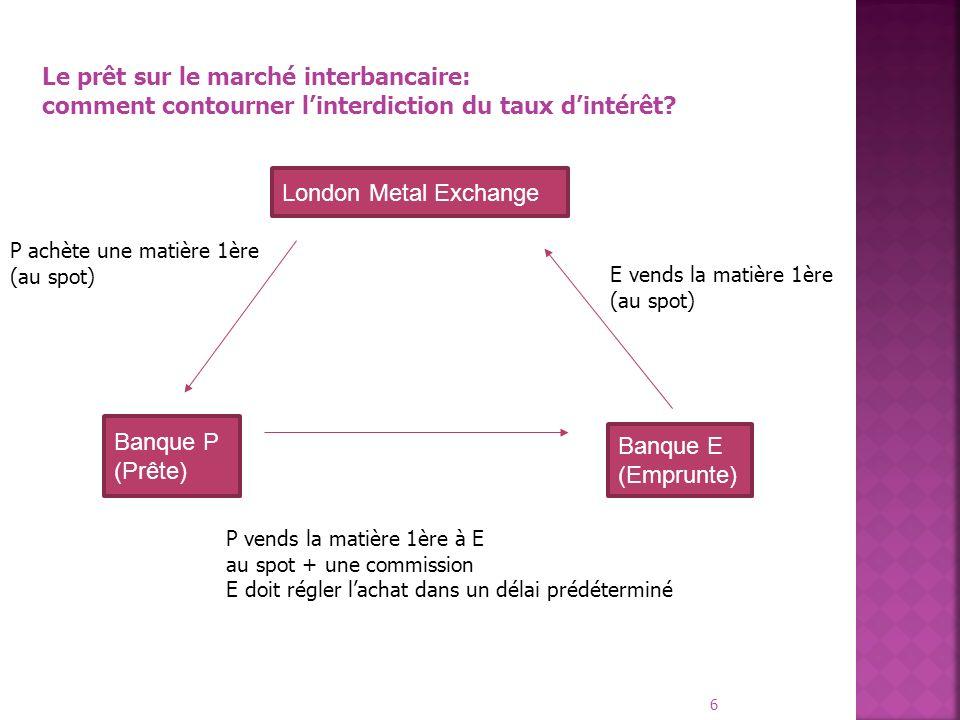 6 London Metal Exchange Banque P (Prête) Banque E (Emprunte) Le prêt sur le marché interbancaire: comment contourner linterdiction du taux dintérêt? P