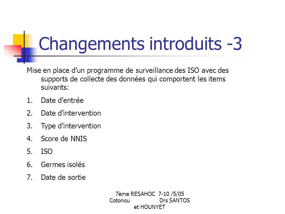 7ème RESAHOC 7-10 /5/05 Cotonou Drs SANTOS et HOUNYET Changements introduits -3 Mise en place dun programme de surveillance des ISO avec des supports de collecte des données qui comportent les items suivants: 1.Date dentrée 2.Date dintervention 3.Type dintervention 4.Score de NNIS 5.ISO 6.Germes isolés 7.Date de sortie