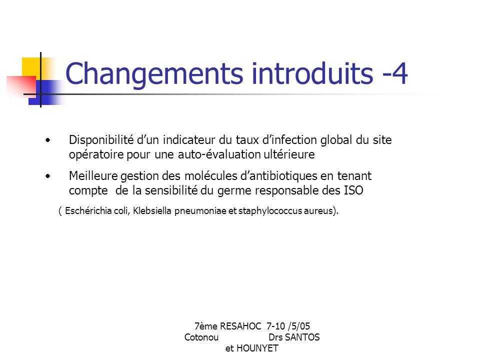 7ème RESAHOC 7-10 /5/05 Cotonou Drs SANTOS et HOUNYET Changements introduits -4 Disponibilité dun indicateur du taux dinfection global du site opératoire pour une auto-évaluation ultérieure Meilleure gestion des molécules dantibiotiques en tenant compte de la sensibilité du germe responsable des ISO ( Eschérichia coli, Klebsiella pneumoniae et staphylococcus aureus).