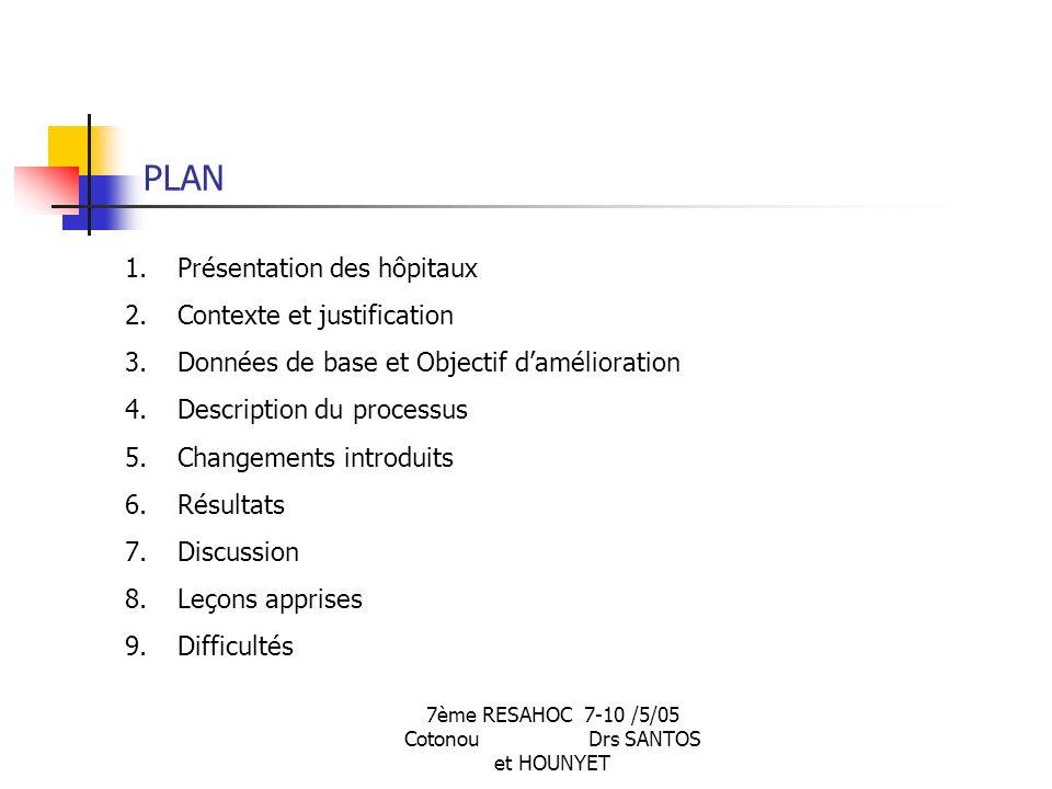 7ème RESAHOC 7-10 /5/05 Cotonou Drs SANTOS et HOUNYET PLAN 1.Présentation des hôpitaux 2.Contexte et justification 3.Données de base et Objectif damélioration 4.Description du processus 5.Changements introduits 6.Résultats 7.Discussion 8.Leçons apprises 9.Difficultés