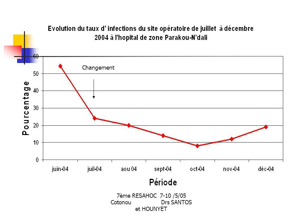 7ème RESAHOC 7-10 /5/05 Cotonou Drs SANTOS et HOUNYET Changement