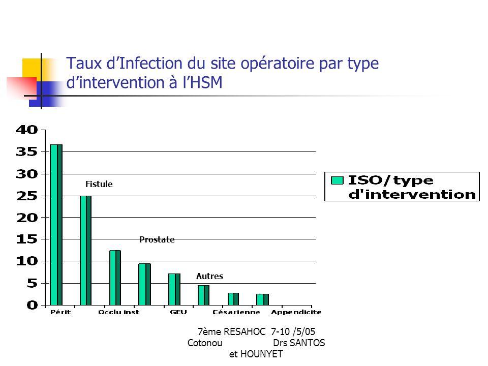 7ème RESAHOC 7-10 /5/05 Cotonou Drs SANTOS et HOUNYET Taux dInfection du site opératoire par type dintervention à lHSM Fistule Prostate Autres