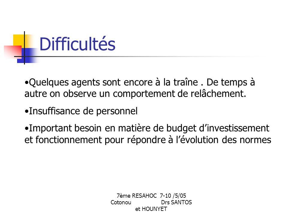 7ème RESAHOC 7-10 /5/05 Cotonou Drs SANTOS et HOUNYET Difficultés Quelques agents sont encore à la traîne.