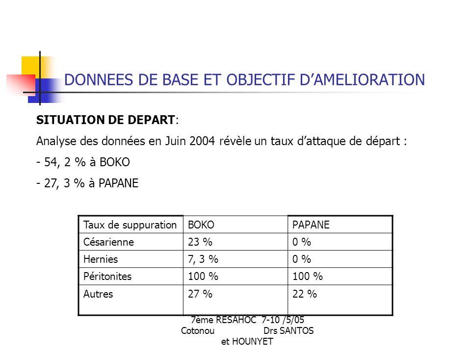7ème RESAHOC 7-10 /5/05 Cotonou Drs SANTOS et HOUNYET DONNEES DE BASE ET OBJECTIF DAMELIORATION SITUATION DE DEPART: Analyse des données en Juin 2004 révèle un taux dattaque de départ : - 54, 2 % à BOKO - 27, 3 % à PAPANE Taux de suppurationBOKOPAPANE Césarienne23 %0 % Hernies7, 3 %0 % Péritonites100 % Autres27 %22 %