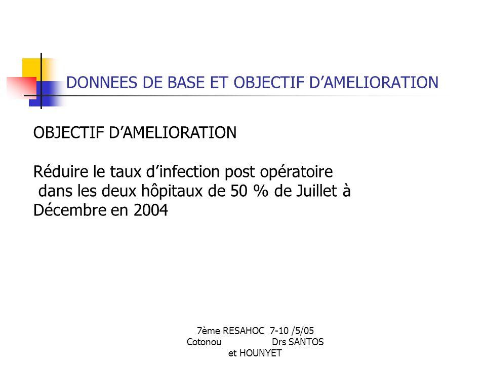 7ème RESAHOC 7-10 /5/05 Cotonou Drs SANTOS et HOUNYET DONNEES DE BASE ET OBJECTIF DAMELIORATION OBJECTIF DAMELIORATION Réduire le taux dinfection post opératoire dans les deux hôpitaux de 50 % de Juillet à Décembre en 2004