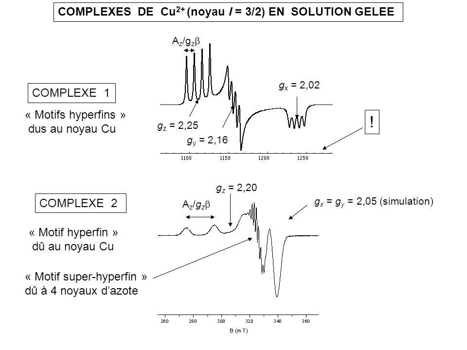 COMPLEXES DE Cu 2+ (noyau I = 3/2) EN SOLUTION GELEE g x = 2,02 g y = 2,16 g z = 2,25 g z = 2,20 A z /g z « Motifs hyperfins » dus au noyau Cu « Motif