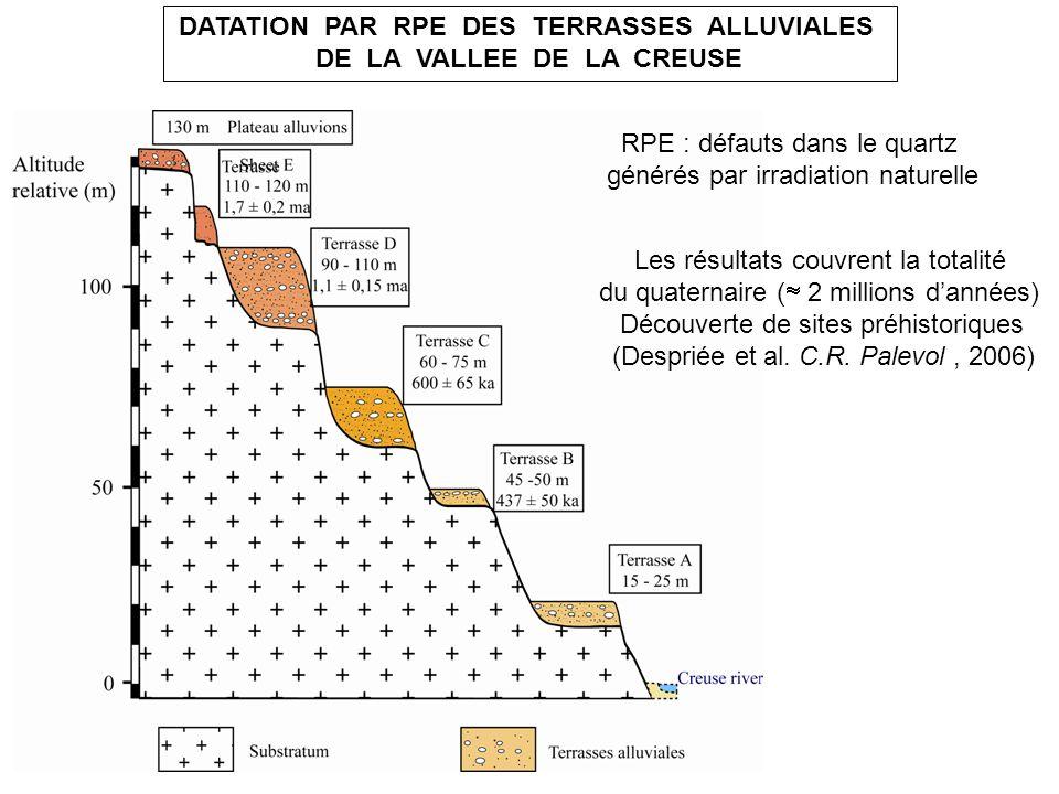 DATATION PAR RPE DES TERRASSES ALLUVIALES DE LA VALLEE DE LA CREUSE Les résultats couvrent la totalité du quaternaire ( 2 millions dannées) Découverte