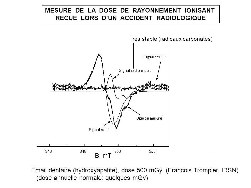 MESURE DE LA DOSE DE RAYONNEMENT IONISANT RECUE LORS DUN ACCIDENT RADIOLOGIQUE Émail dentaire (hydroxyapatite), dose 500 mGy (François Trompier, IRSN)
