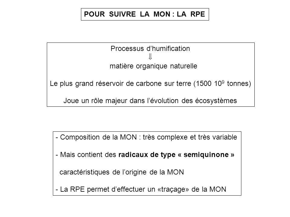 POUR SUIVRE LA MON : LA RPE Processus dhumification matière organique naturelle Le plus grand réservoir de carbone sur terre (1500 10 9 tonnes) Joue u