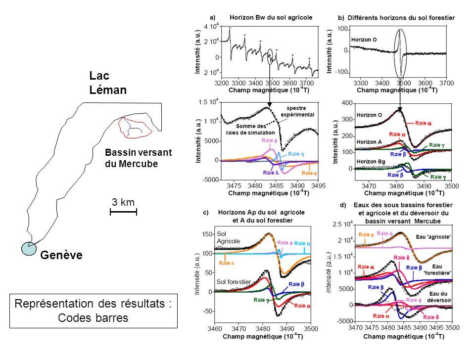3 km Bassin versant du Mercube Lac Léman Genève Représentation des résultats : Codes barres