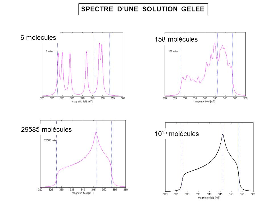 Le spectromètre effectue une dérivation par rapport à B B 328 346357 328346357 B Mesure de g x Mesure de g z B r = h / g = 9,4 10 9 Hz Mesure de g y