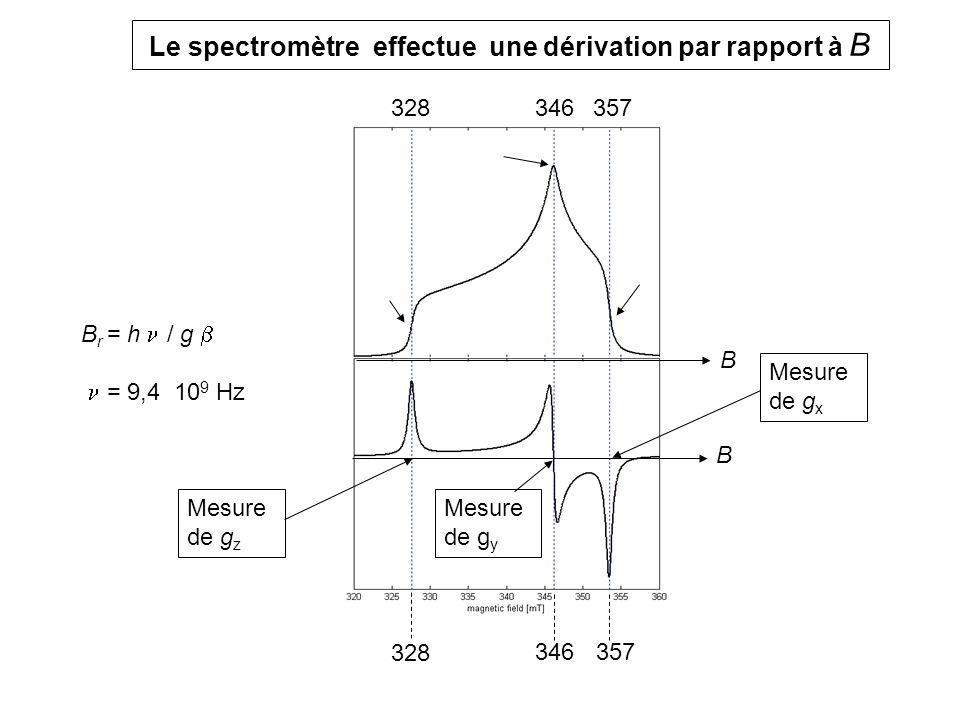 SPECTRES DE COMPLEXES EN SOLUTION GELEE Noyau I = ½ : Mo 5+ couplé à 1 proton (NAR, bas pH) Noyau I = 5/2 : complexe Mn 2+ (H 2 O) 6 T ambiante idem en solution gelée 1,960 1,997 1,982 H2OH2O D2OD2O Mn 2+