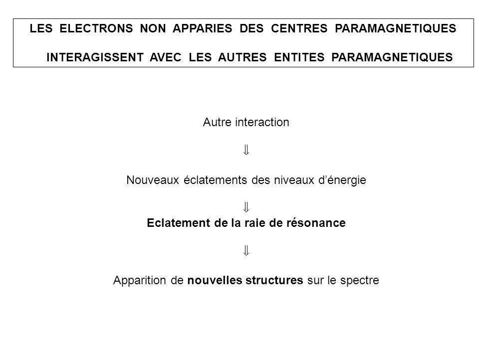 ΔE2ΔE2 INTERACTION AVEC UN NOYAU PARAMAGNETIQUE Noyau paramagnétique, caractérisé par son spin I I = ½ : proton, noyau atome P, mais aussi isotopes 15 N, 13 C I = 1 : noyau atome N (99,6%) I = 3/2 : noyau atome Cu I = 5/2 : noyau atome Mn Interaction dun centre paramagnétique S = 1/2 avec un noyau I = ½ A = constante hyperfine (force de linteraction) 2 I + 1 = 2 niveaux 2 valeurs de E 2 raies de résonance ΔE1ΔE1 A/2 gβBgβB B 0
