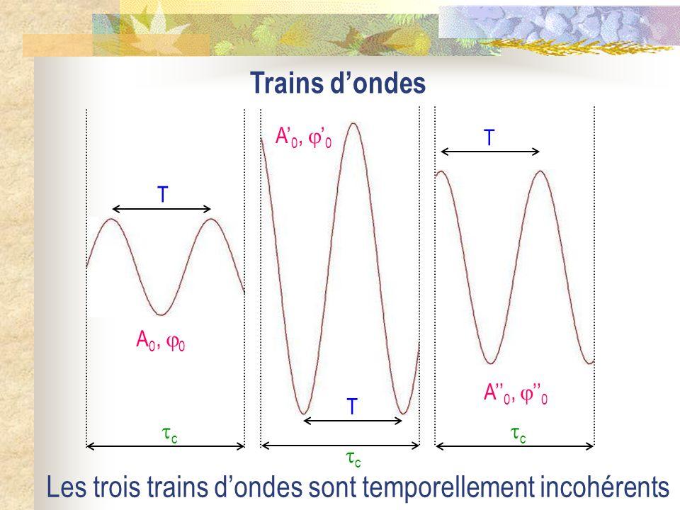 Interférences lumineuses à deux ondes I) Interférence à deux ondes ; Notion de cohérence temporelle 1) Superposition de deux ondes lumineuses 2) Notio
