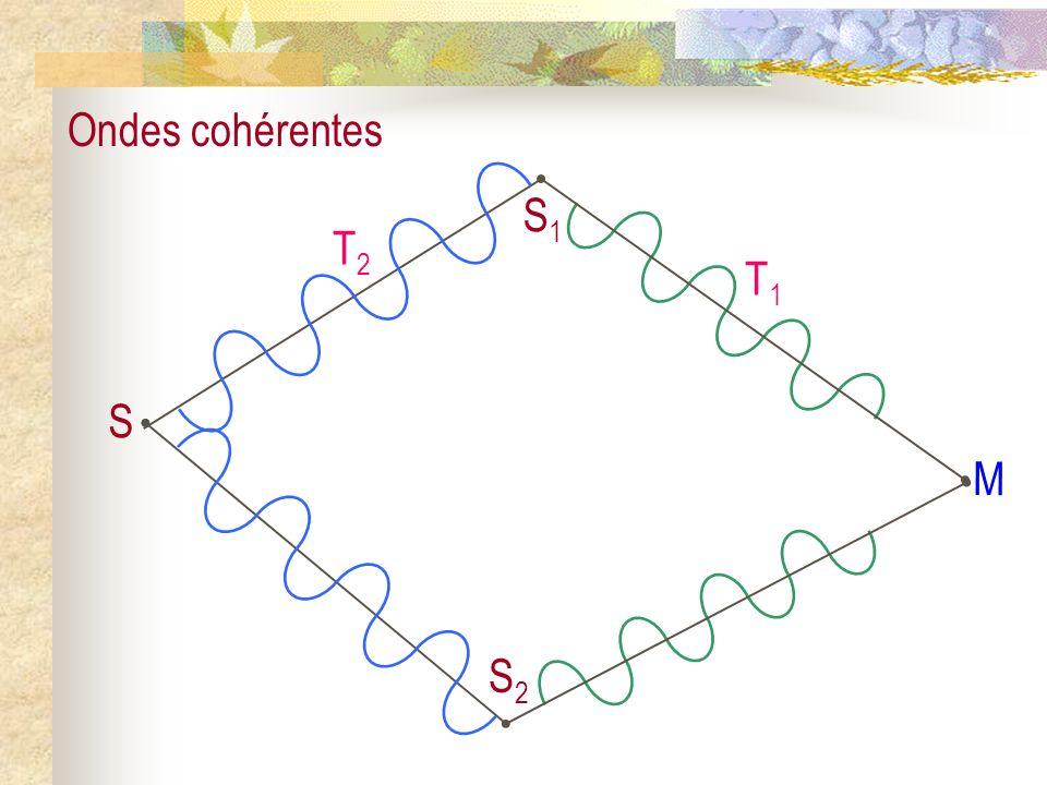 Deux ondes émises par deux sources ponctuelles distinctes sont incohérentes (décorrélées) et ne peuvent pas interférer