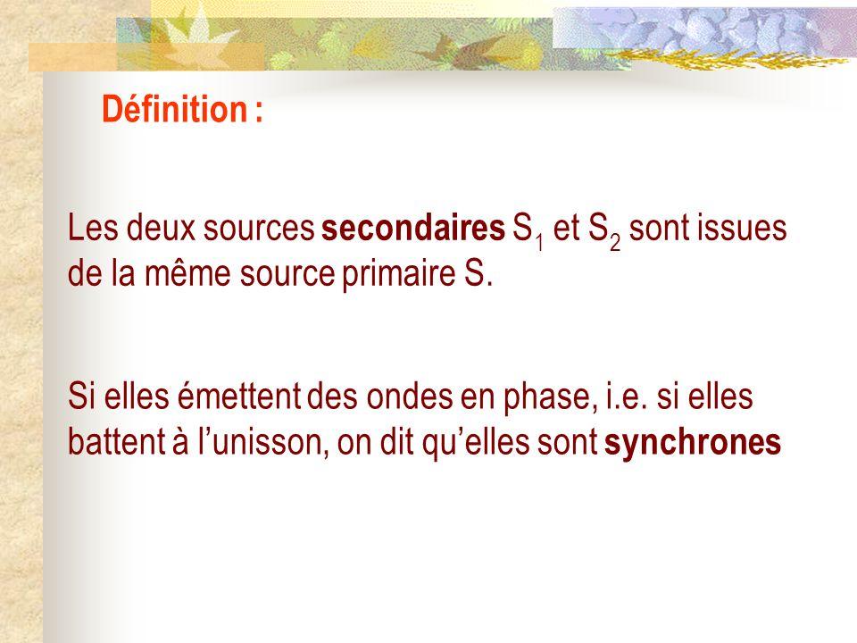 Conclusion : On observe alors des phénomènes dinterférence à deux ondes dans toute la partie commune aux deux ondes appelée champ dinterférence Les in