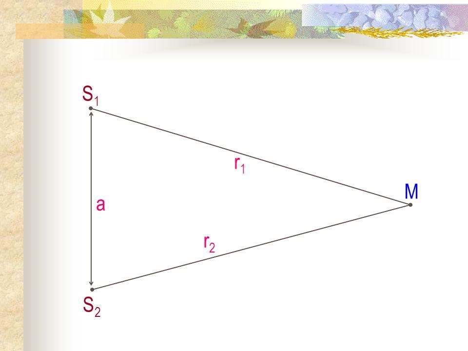 Interférences lumineuses à deux ondes I) Interférence à deux ondes ; Notion de cohérence temporelle 3) Caractéristiques des interférences à deux ondes