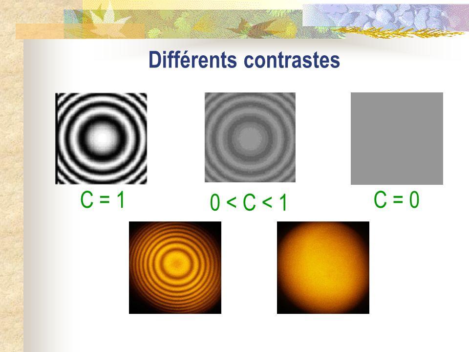 Courbe de contraste x = C =