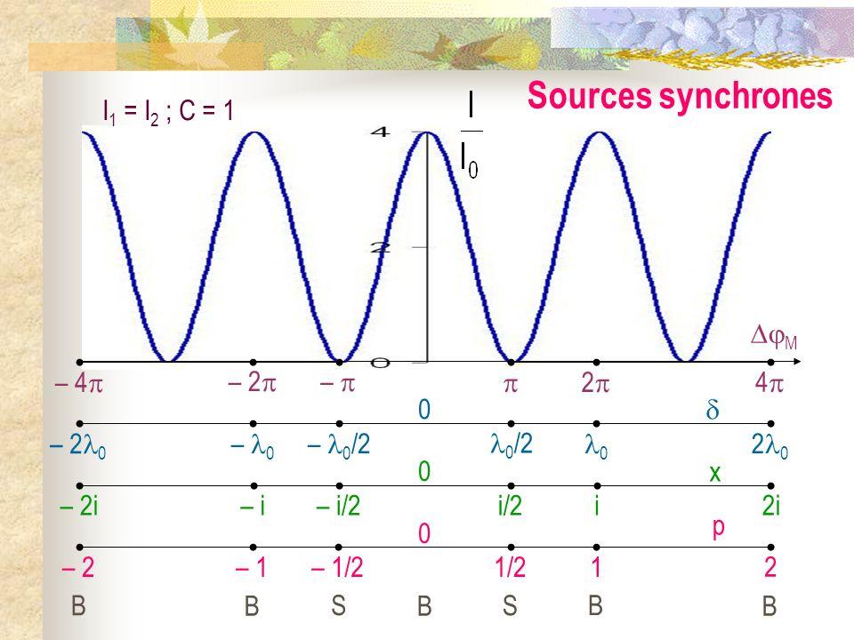 Figures dinterférence Droite S 1 S 2 perpendiculaire à lécran : Ecran E Contraste maximum C = 1