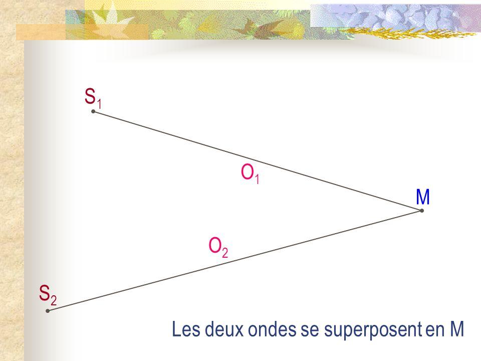 S1S1 S2S2 O1O1 M O2O2 Les deux ondes se superposent en M