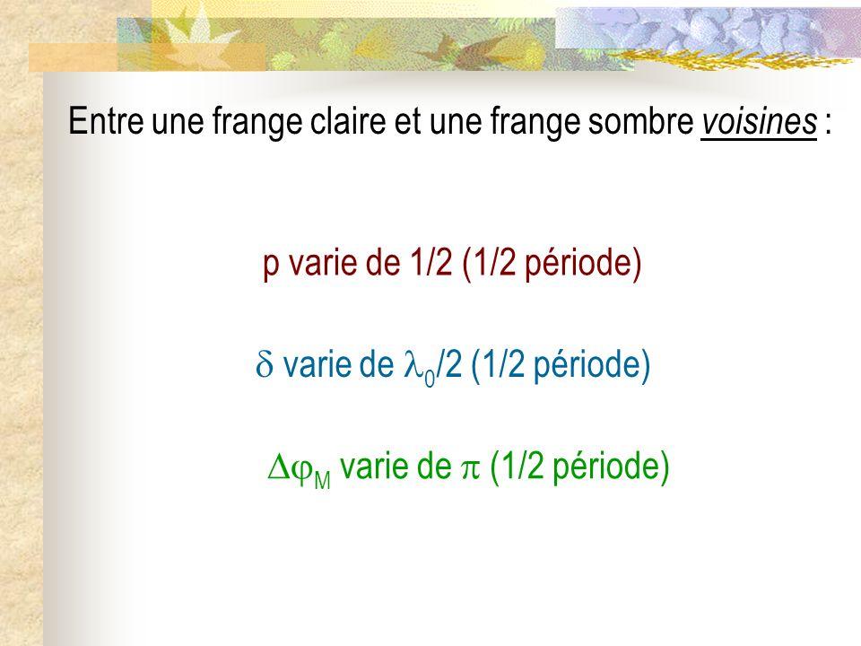 Entre deux franges claires ou sombres consécutives : p varie de 1 (période) M varie de 2 (période) varie de 0 (période)