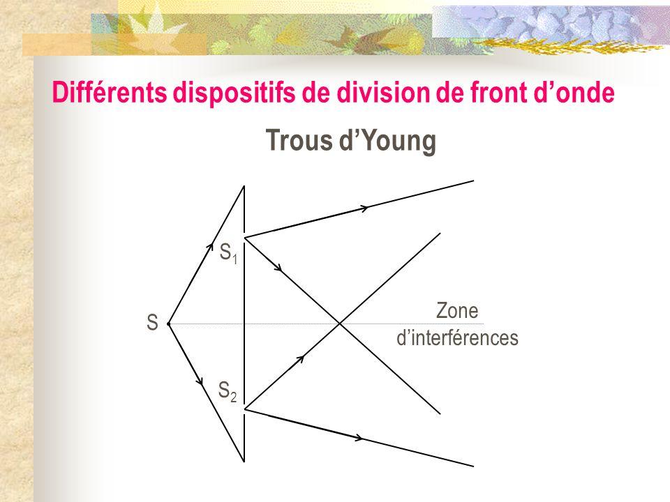 Zone dinterférences Différents dispositifs de division de front donde Biprisme de FresnelBilentilles de Billet S S1S1 S2S2 M Miroirs de Fresnel S S M