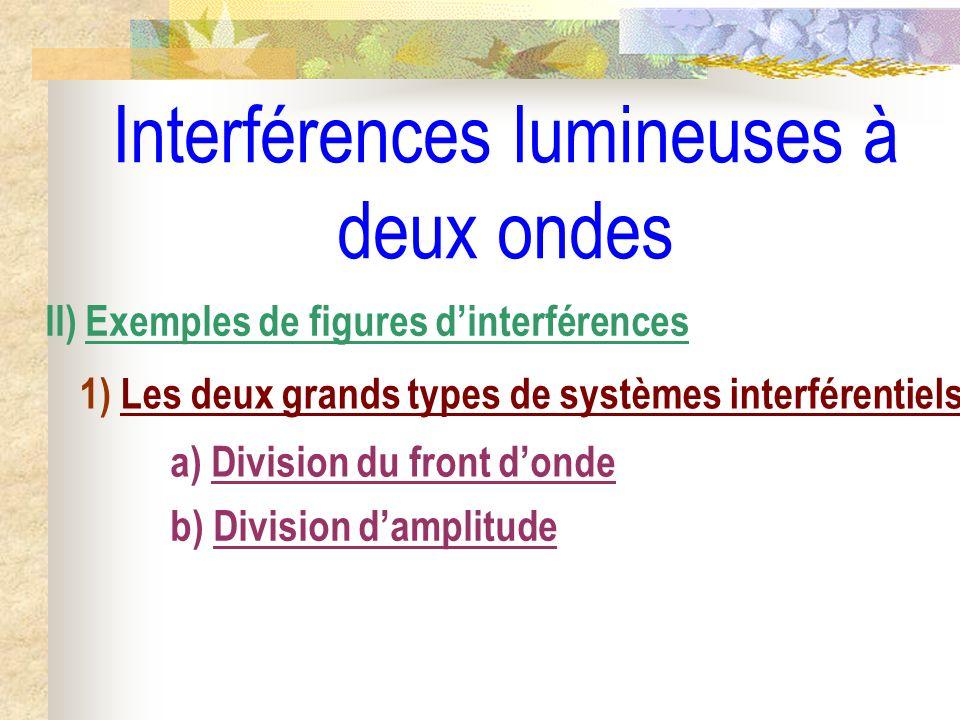 S S1S1 S2S2 Zone dinterférences Différents dispositifs de division de front donde Trous dYoung