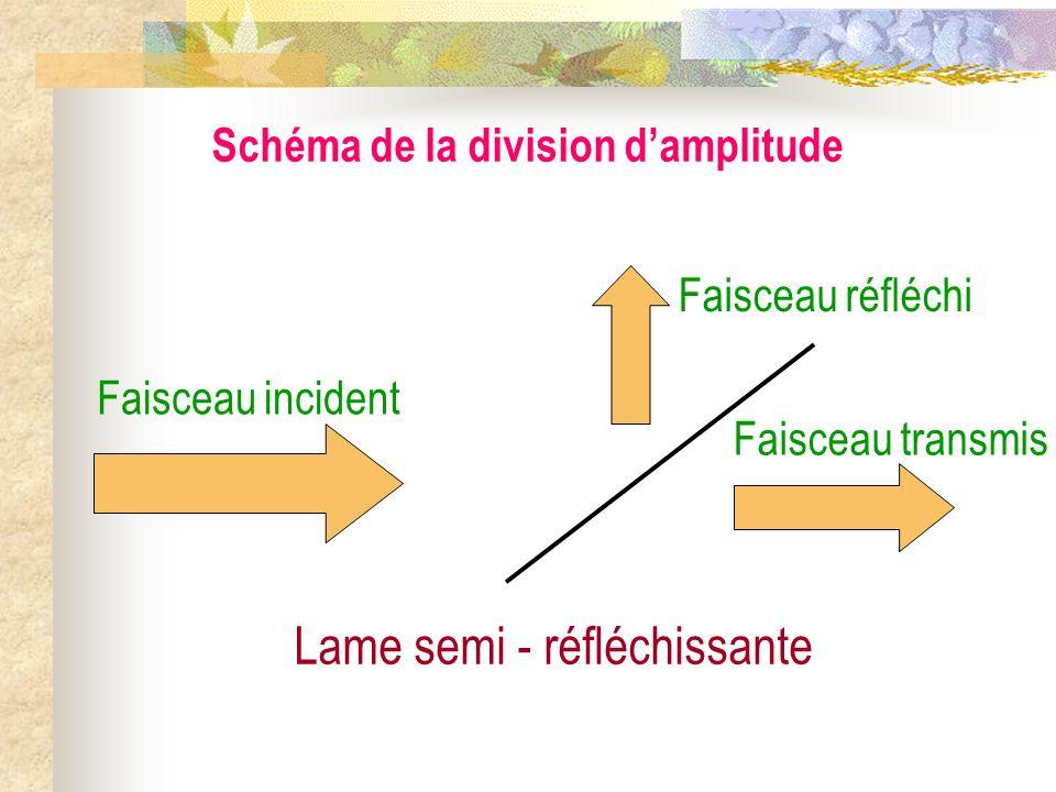 Interférences lumineuses à deux ondes II) Exemples de figures dinterférences 1) Les deux grands types de systèmes interférentiels a) Division du front