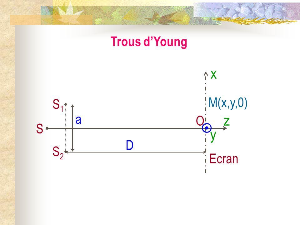 Interférences lumineuses à deux ondes II) Exemples de figures dinterférences 1) Les deux grands types de systèmes interférentiels a) Figure dinterfére