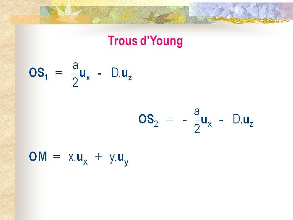 Trous dYoung Ecran S1S1 S2S2 a D x z y M(x,y,0) S O