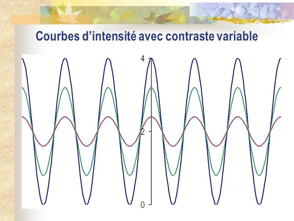 I 1 = I 2 ; C = 1 – 2i– i– i/2i/2i 2i 0 x – 2– 1– 1/21/21 2 0 p B B S B S B B Sources synchrones – 2 – 4 2 M – 4 – 0 – 0 /2 0 /2 0 2 0 0 – 2 0