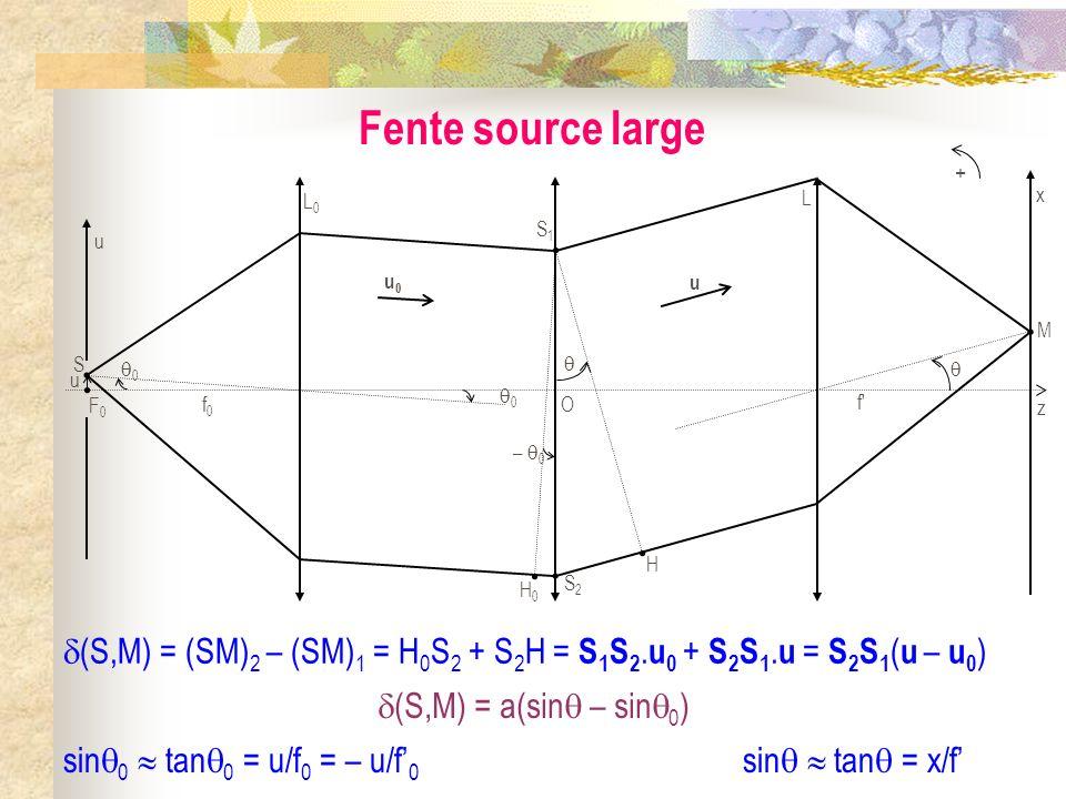 Découpage de la fente source large en éléments mésoscopiques du x y 0 F0F0 S(u)