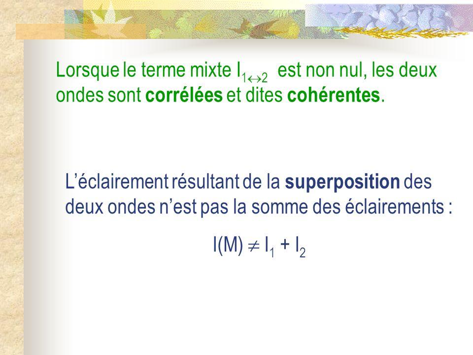 Définition : On définit le contraste de la figure dinterférences par le facteur de contraste : 0 C 1