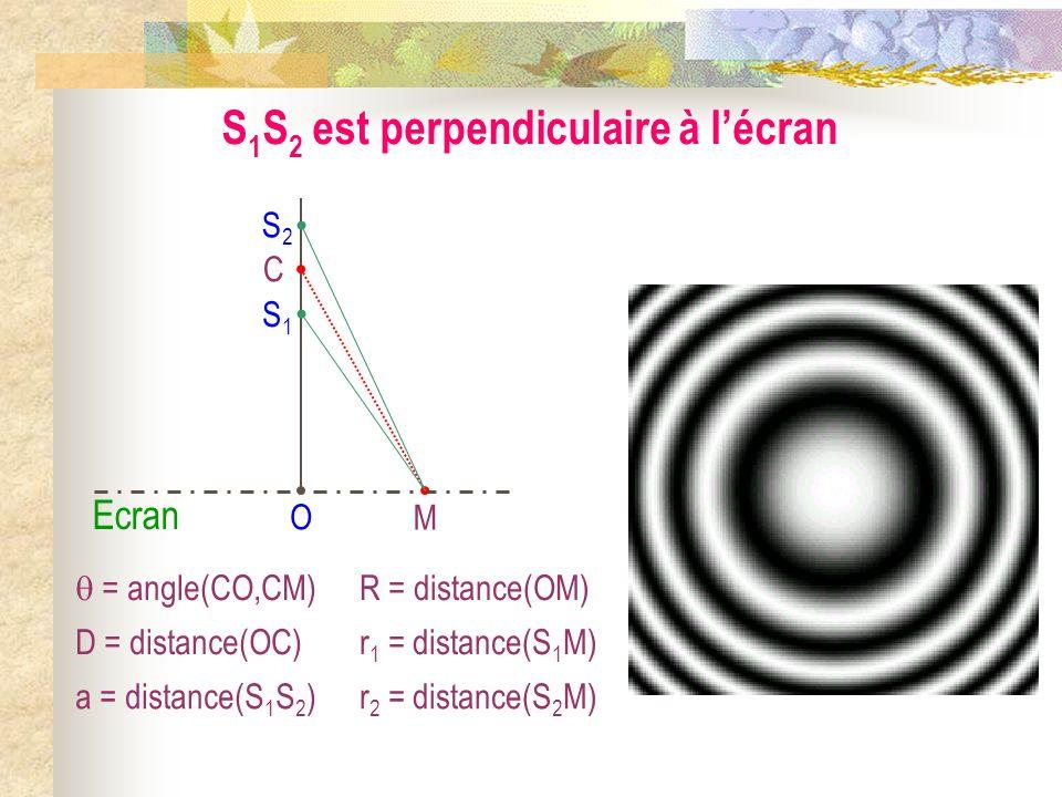 Interférences lumineuses à deux ondes II) Exemples de figures dinterférences 1) Les deux grands types de systèmes interférentiels 2) S 1 S 2 est paral