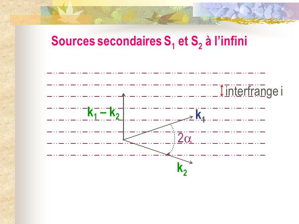 Sources secondaires S 1 et S 2 à linfini S 2 à linfini k2k2 S 1 à linfini k1k1 Zone dinterférences 2 = angle( k 1, k 2 ) 2
