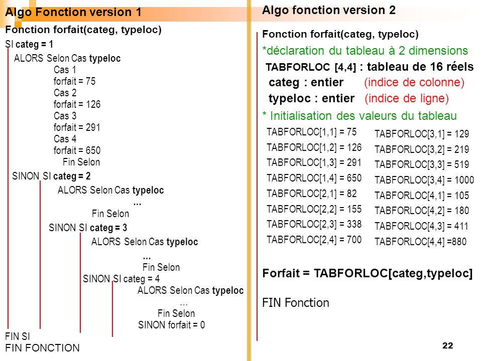 22 Algo fonction version 2 Fonction forfait(categ, typeloc) *déclaration du tableau à 2 dimensions TABFORLOC [4,4] : tableau de 16 réels categ : entie
