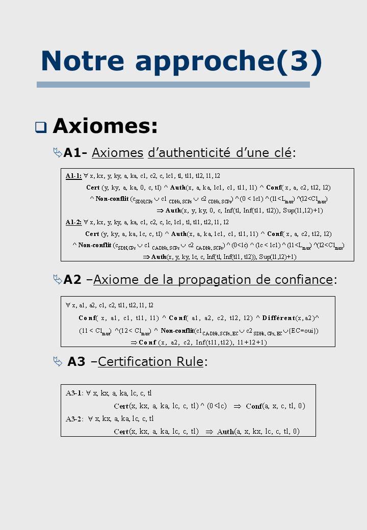Procédure dinférence: Lanalyse dun modèle de confiance M consiste dabord à encoder chaque certificat et chaque hypothèse en utilisant la formule correspondante dans la logique.